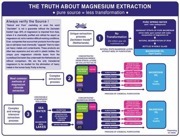 MAGNESIUM-EXTRACTION